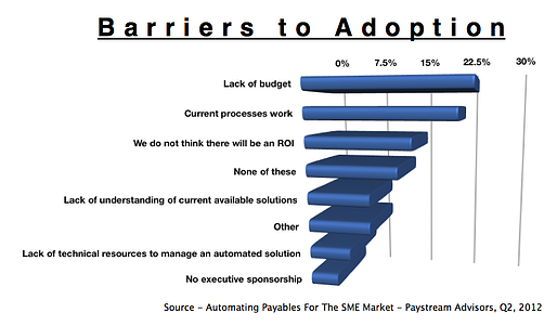 Barriers to AP System Adoption