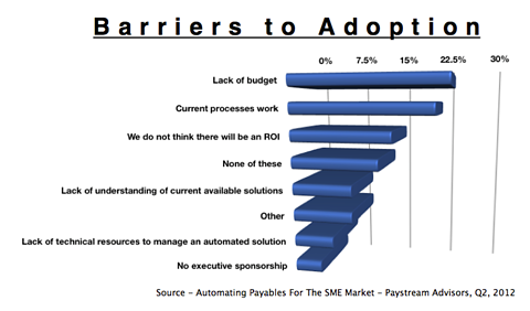 Top reasons companies don't automate Accounts Payable!
