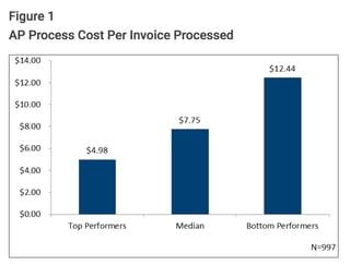 accounts payable software invoice processing costs matrix