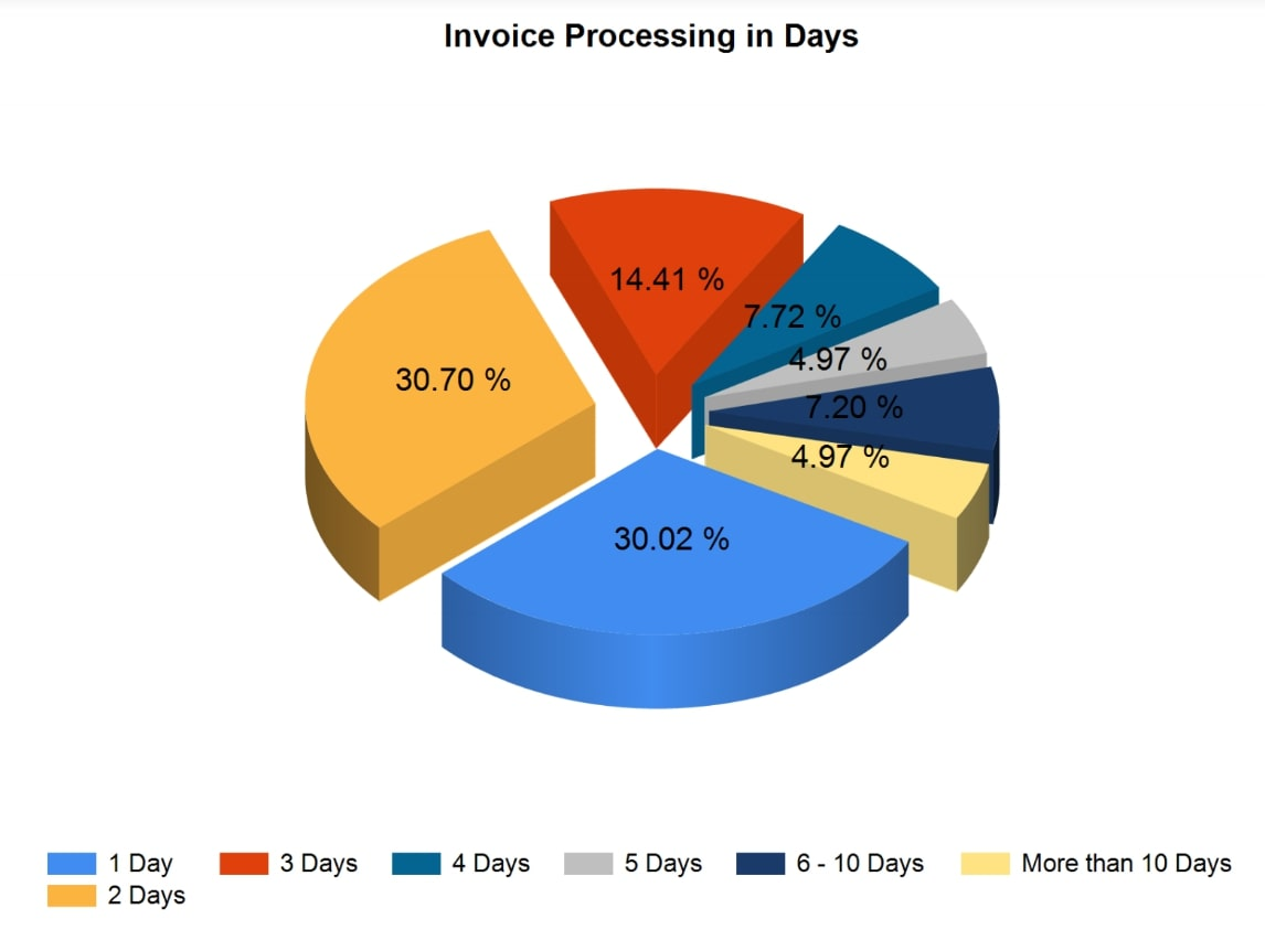 Invoices Processing in Days / Cycle Times - One of the top Accounts Payable Metrics to Gauge Productivity