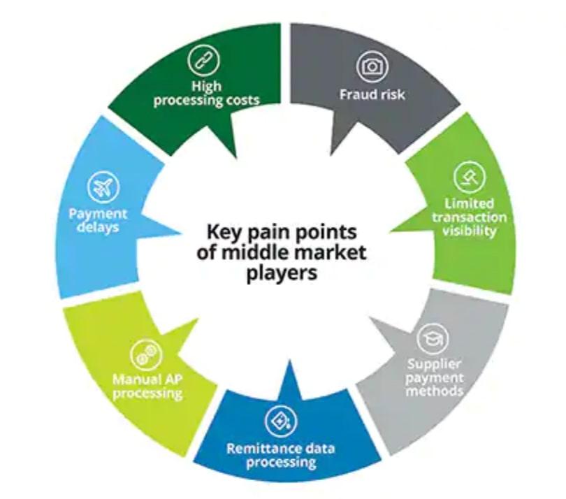 Middle Market Pain Points Driving B2B Payment Partner adoption