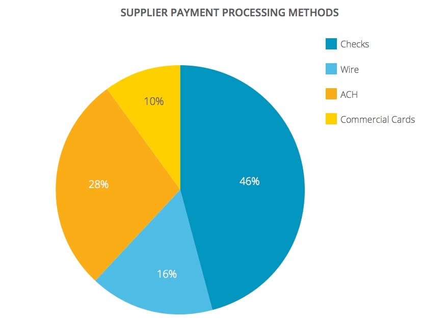 B2B payment types
