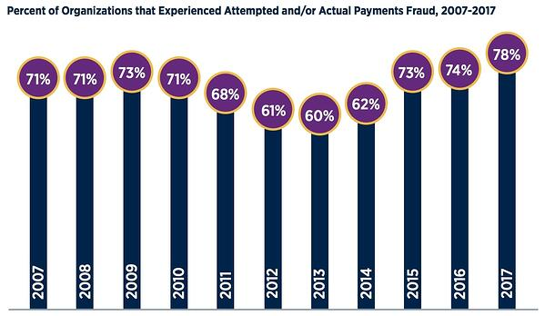 b2b payment fraud by year